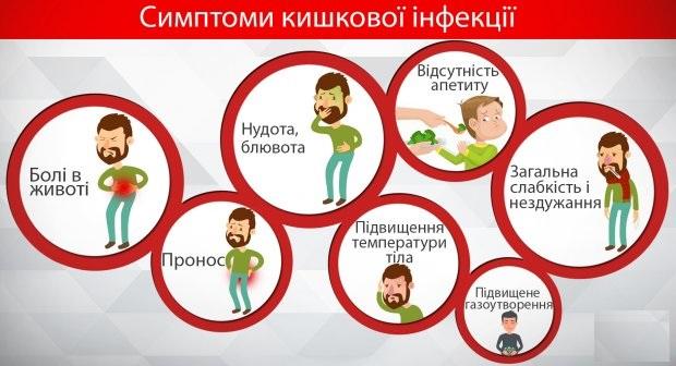 Обережно, кишкові інфекції! | Первозванівська сільська рада